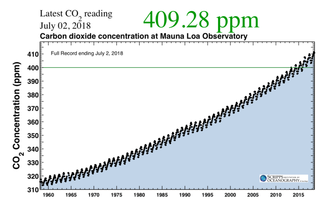 Keeling Curve Today